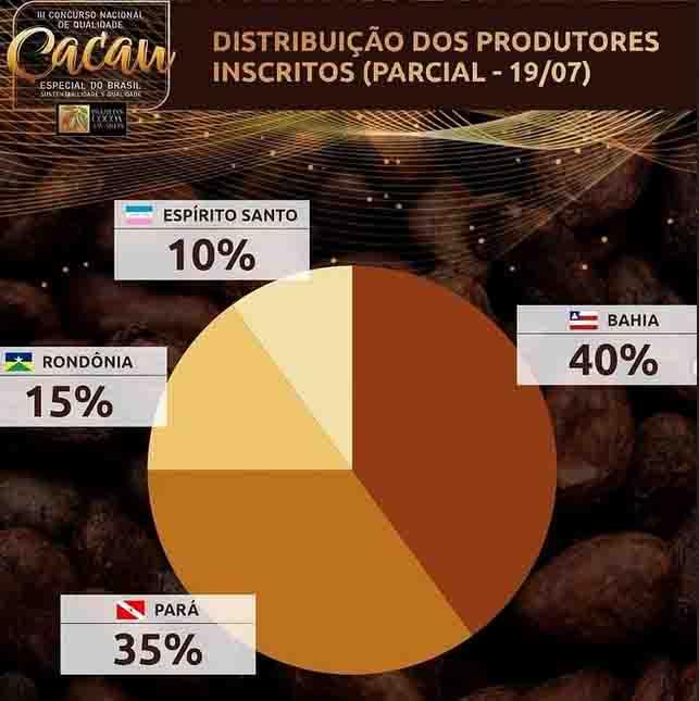Rondônia tem produtores inscritos no II Concurso Nacional de Qualidade do Cacau